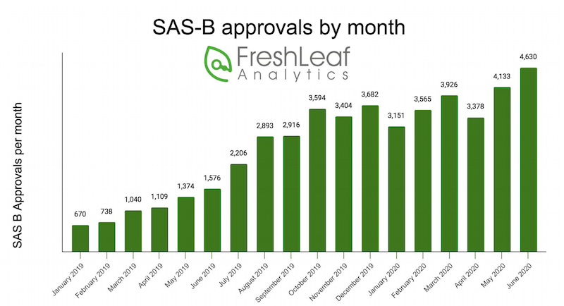 SAS B approvals by month - Freshleaf Analytics