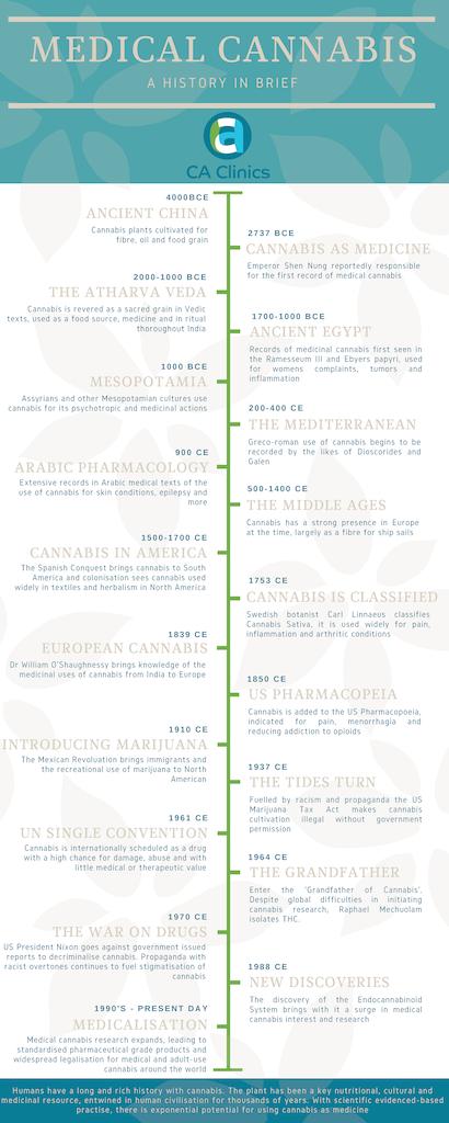 Medicinal cannabis Australia A breif history